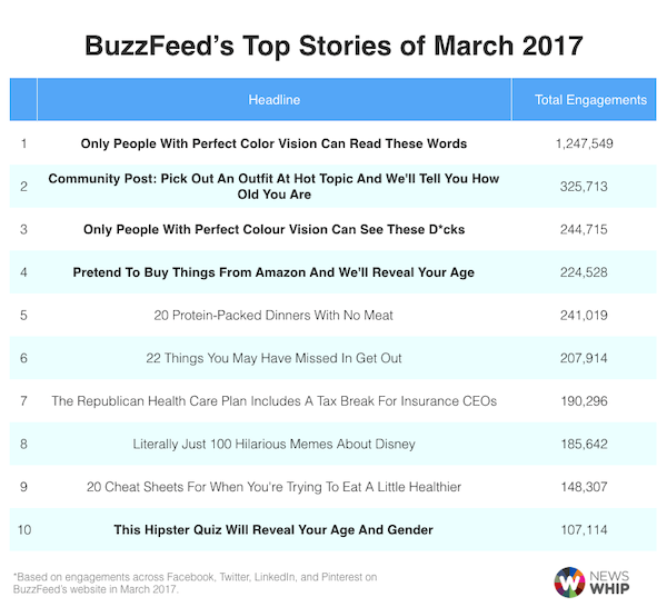 Quizzes ranked a top of BuzzFeed's stories in March 2017