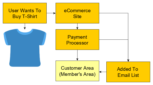 Most eCommerce solutions include a member's area for customer orders and account details.