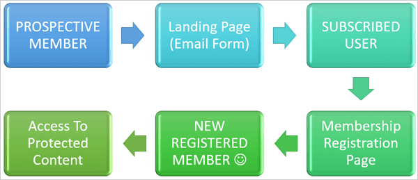 How to build a list using a free membership plugin.